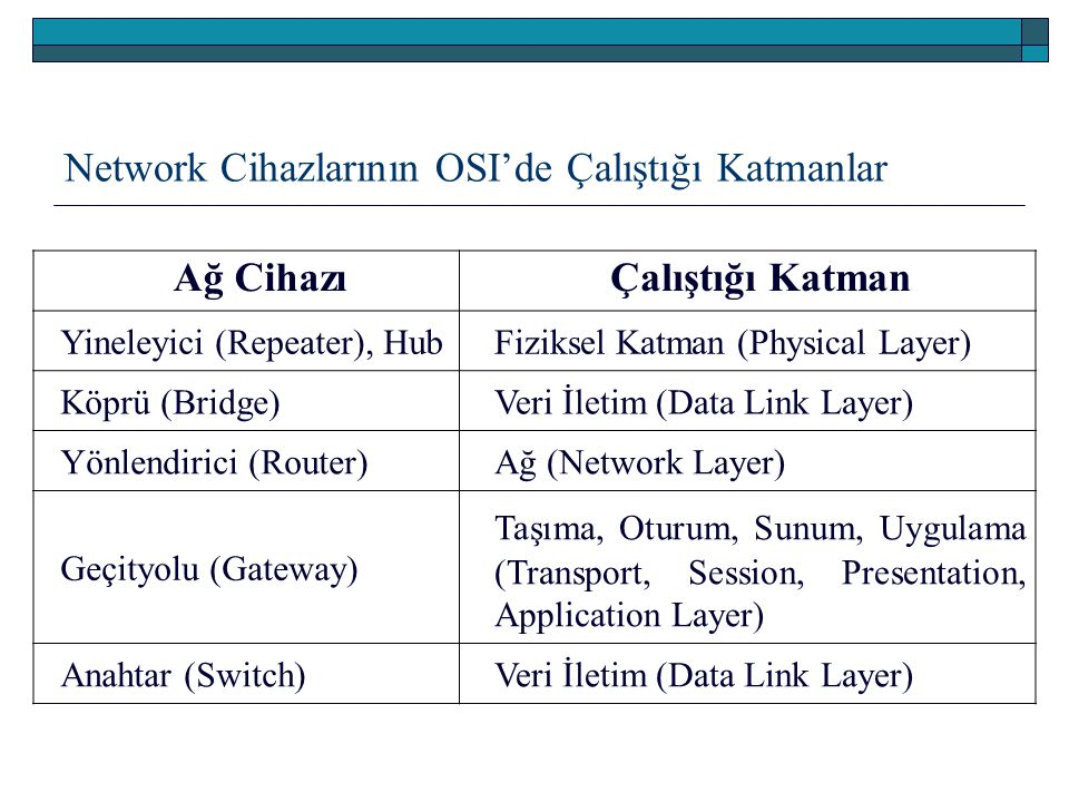 Network Cihazlarının OSI'de Çalıştığı Katmanlar Ağ CihazıÇalıştığı Katman Yineleyici (Repeater), HubFiziksel Katman (Physical Layer) Köprü (Bridge)Veri İletim (Data Link Layer) Yönlendirici (Router)Ağ (Network Layer) Geçityolu (Gateway) Taşıma, Oturum, Sunum, Uygulama (Transport, Session, Presentation, Application Layer) Anahtar (Switch)Veri İletim (Data Link Layer)