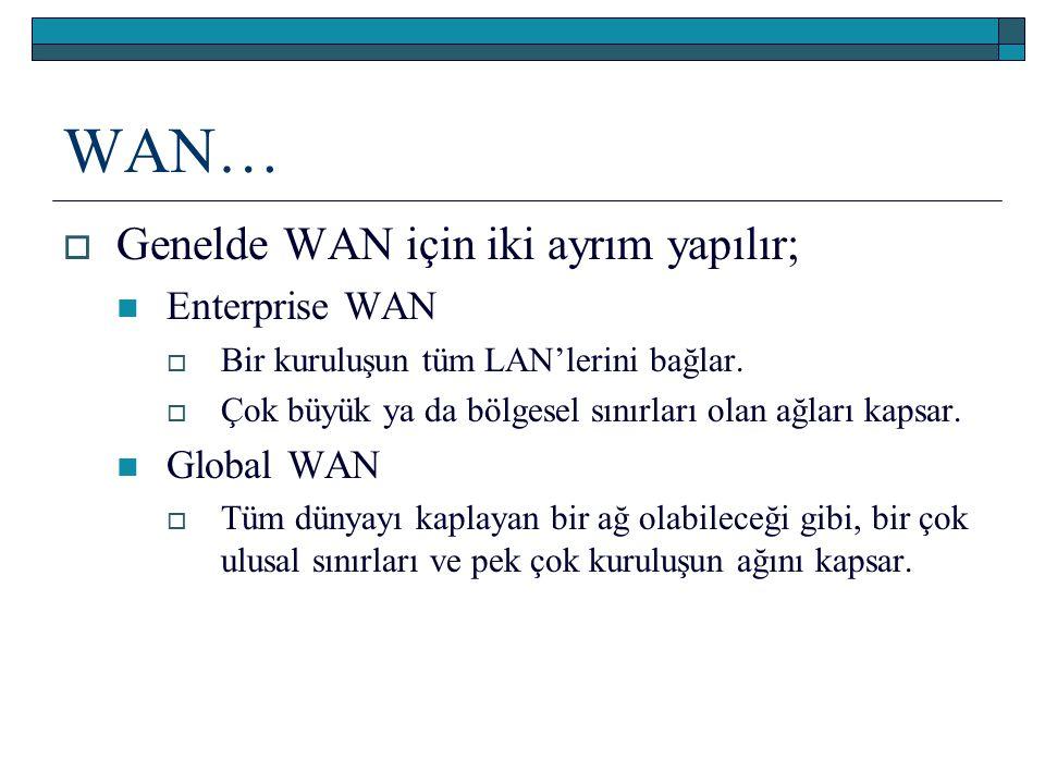 WAN…  Genelde WAN için iki ayrım yapılır; Enterprise WAN  Bir kuruluşun tüm LAN'lerini bağlar.  Çok büyük ya da bölgesel sınırları olan ağları kaps