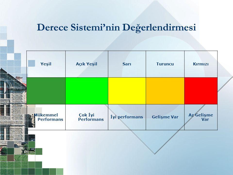 YeşilAçık YeşilSarıTuruncuKırmızı Mükemmel Performans Çok İyi Performans İyi performansGelişme Var Az Gelişme Var Derece Sistemi'nin Değerlendirmesi