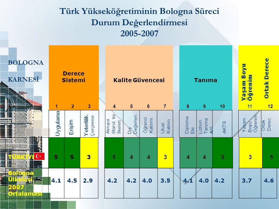 BOLOGNA KARNESİ Derece SistemiKalite GüvencesiTanıma 1 2 3456789101112 TÜRKİYE553 544344535 Türk Yükseköğretiminin Bologna Süreci Durum Değerlendirmesi 2005-2007 Bologna Ülkeleri 2007 Ortalaması 4.14.52.94.2 4.03.54.14.04.23.74.6 Yaşam BoyuÖğrenim Ortak Derece Uygulama Erişim Yeterlilik.