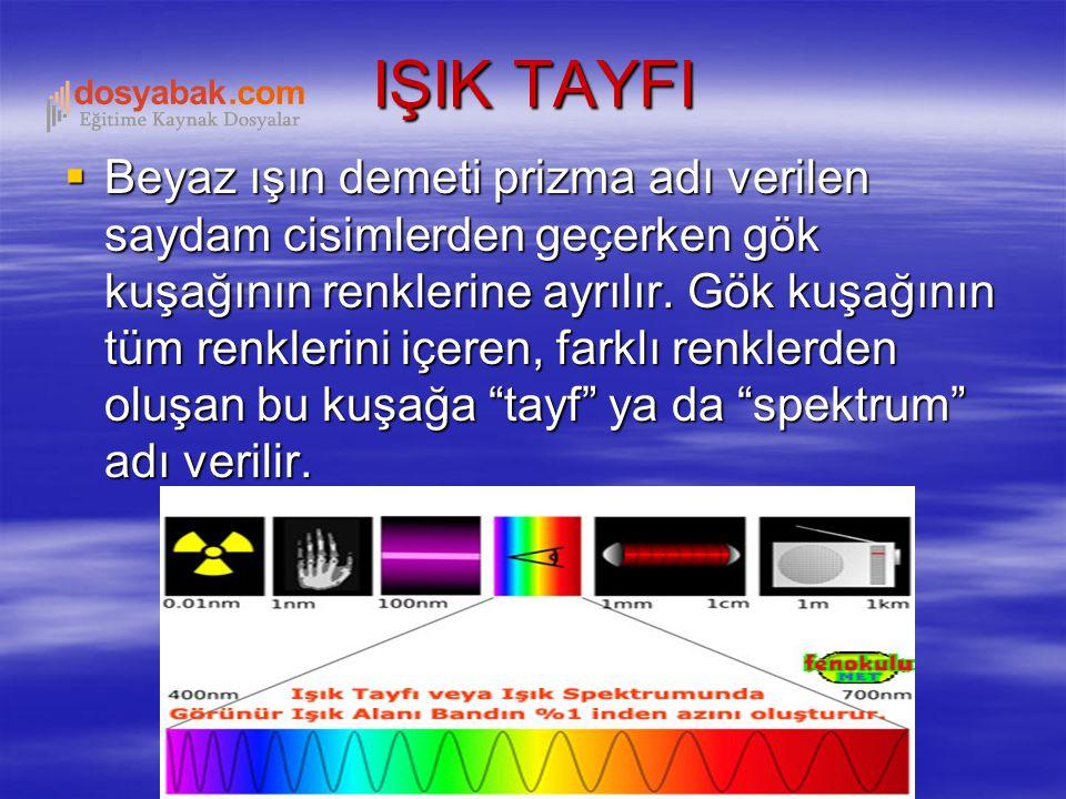 Beyaz ışın demeti prizma adı verilen saydam cisimlerden geçerken gök kuşağının renklerine ayrılır. Gök kuşağının tüm renklerini içeren, farklı renkl