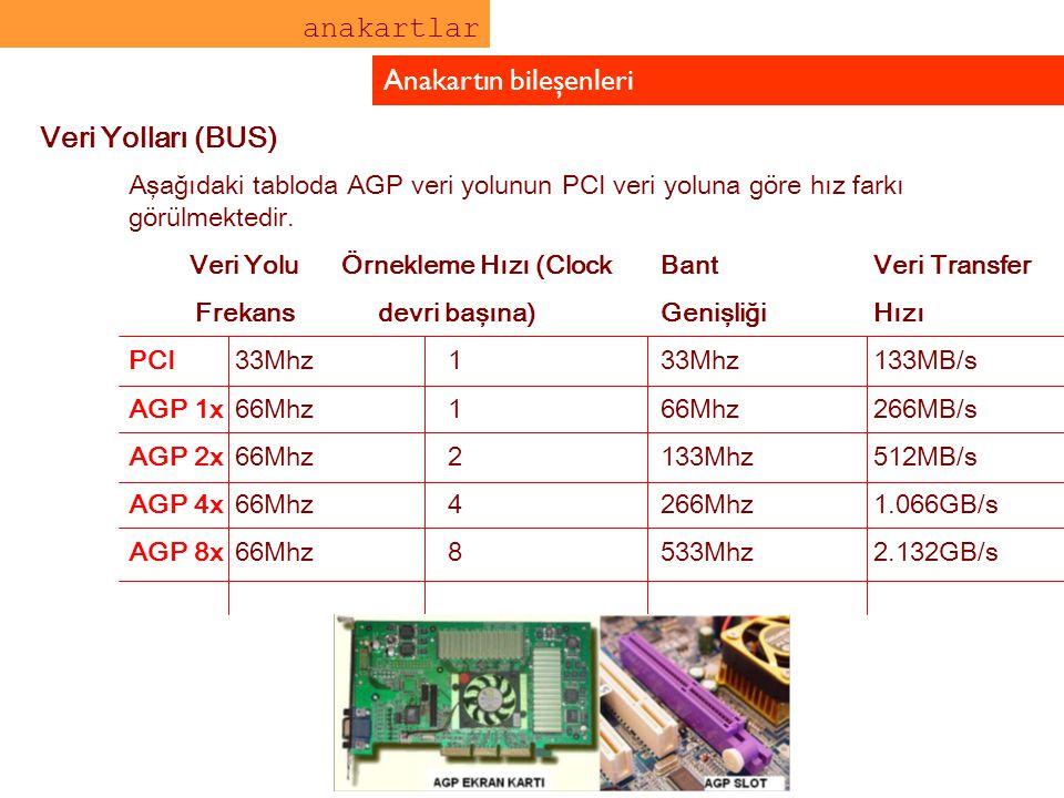 anakartlar Anakartın bileşenleri Veri Yolları (BUS) Aşağıdaki tabloda AGP veri yolunun PCI veri yoluna göre hız farkı görülmektedir. Veri Yolu Örnekle