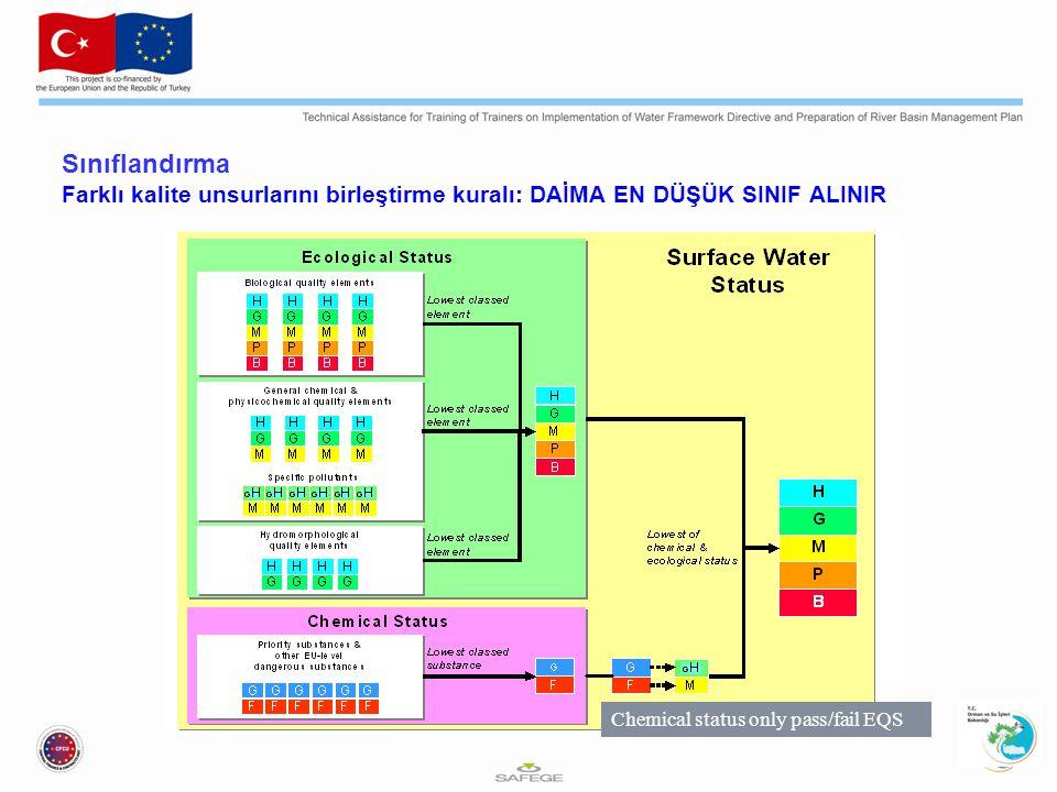 Sınıflandırma Farklı kalite unsurlarını birleştirme kuralı: DAİMA EN DÜŞÜK SINIF ALINIR Chemical status only pass/fail EQS