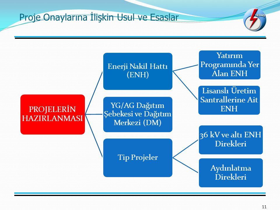 Proje Onaylarına İlişkin Usul ve Esaslar 11 PROJELERİN HAZIRLANMASI Enerji Nakil Hattı (ENH) Yatırım Programında Yer Alan ENH Lisanslı Üretim Santrallerine Ait ENH YG/AG Dağıtım Şebekesi ve Dağıtım Merkezi (DM) Tip Projeler 36 kV ve altı ENH Direkleri Aydınlatma Direkleri