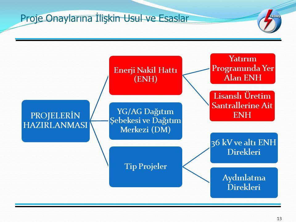 Proje Onaylarına İlişkin Usul ve Esaslar 13 PROJELERİN HAZIRLANMASI Enerji Nakil Hattı (ENH) Yatırım Programında Yer Alan ENH Lisanslı Üretim Santrallerine Ait ENH YG/AG Dağıtım Şebekesi ve Dağıtım Merkezi (DM) Tip Projeler 36 kV ve altı ENH Direkleri Aydınlatma Direkleri