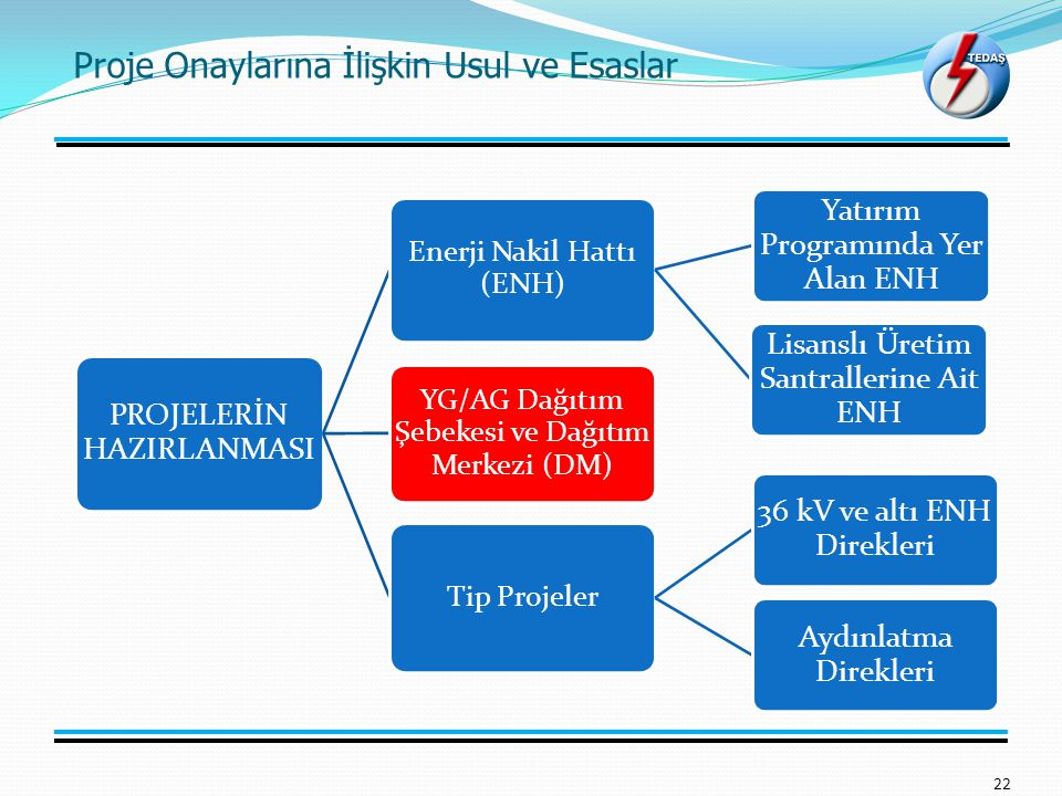 Proje Onaylarına İlişkin Usul ve Esaslar 22 PROJELERİN HAZIRLANMASI Enerji Nakil Hattı (ENH) Yatırım Programında Yer Alan ENH Lisanslı Üretim Santrallerine Ait ENH YG/AG Dağıtım Şebekesi ve Dağıtım Merkezi (DM) Tip Projeler 36 kV ve altı ENH Direkleri Aydınlatma Direkleri