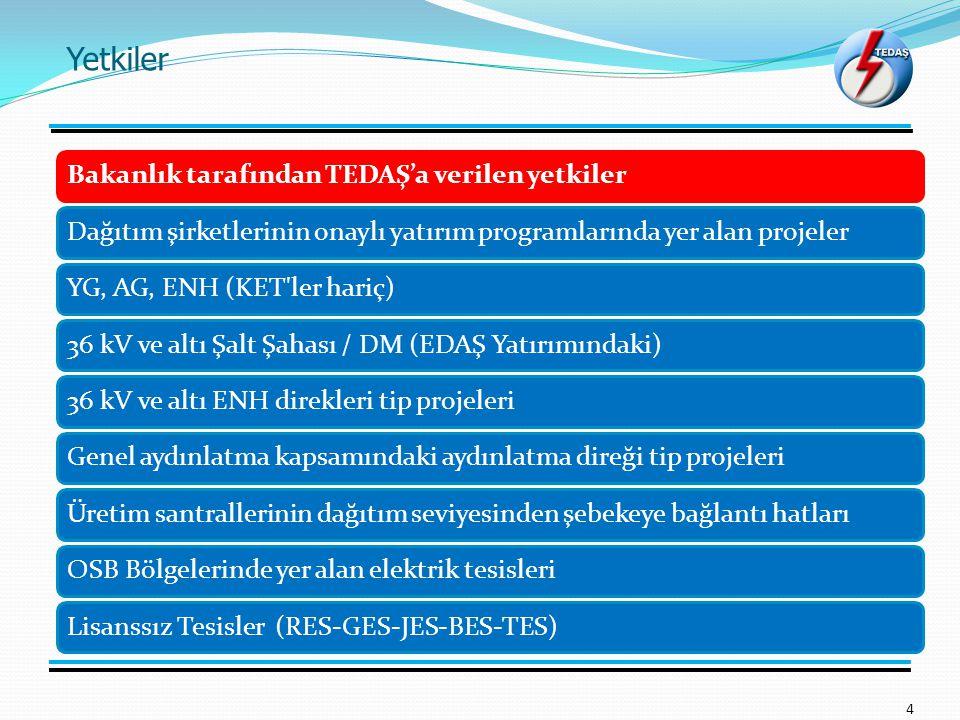 Yetkiler 4 Bakanlık tarafından TEDAŞ'a verilen yetkilerDağıtım şirketlerinin onaylı yatırım programlarında yer alan projelerYG, AG, ENH (KET ler hariç)36 kV ve altı Şalt Şahası / DM (EDAŞ Yatırımındaki)36 kV ve altı ENH direkleri tip projeleriGenel aydınlatma kapsamındaki aydınlatma direği tip projeleriÜretim santrallerinin dağıtım seviyesinden şebekeye bağlantı hatlarıOSB Bölgelerinde yer alan elektrik tesisleriLisanssız Tesisler (RES-GES-JES-BES-TES)