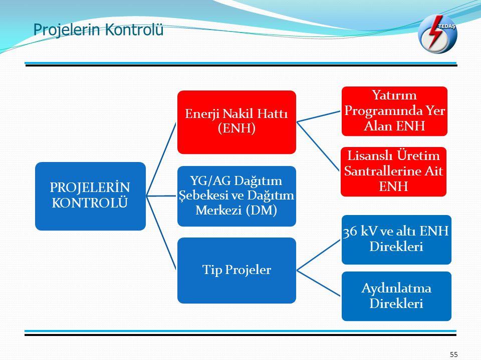 Projelerin Kontrolü 55 PROJELERİN KONTROLÜ Enerji Nakil Hattı (ENH) Yatırım Programında Yer Alan ENH Lisanslı Üretim Santrallerine Ait ENH YG/AG Dağıt