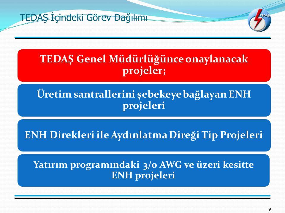 TEDAŞ İçindeki Görev Dağılımı 6 TEDAŞ Genel Müdürlüğünce onaylanacak projeler; Üretim santrallerini şebekeye bağlayan ENH projeleri ENH Direkleri ile Aydınlatma Direği Tip Projeleri Yatırım programındaki 3/0 AWG ve üzeri kesitte ENH projeleri
