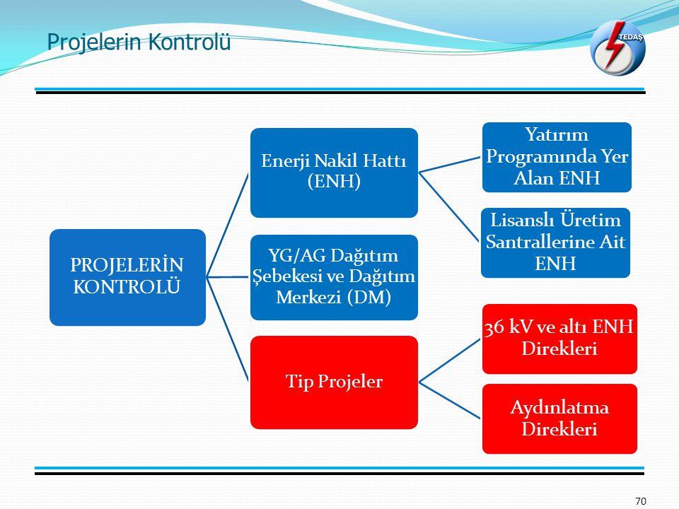 Projelerin Kontrolü 70 PROJELERİN KONTROLÜ Enerji Nakil Hattı (ENH) Yatırım Programında Yer Alan ENH Lisanslı Üretim Santrallerine Ait ENH YG/AG Dağıtım Şebekesi ve Dağıtım Merkezi (DM) Tip Projeler 36 kV ve altı ENH Direkleri Aydınlatma Direkleri