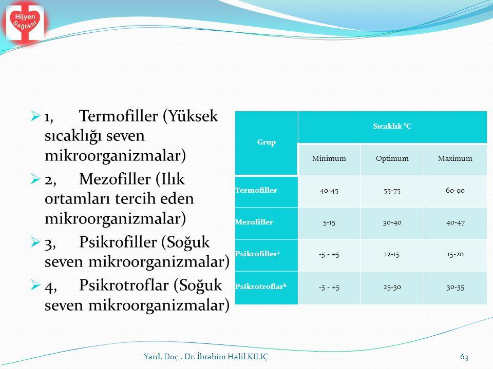  1,Termofiller (Yüksek sıcaklığı seven mikroorganizmalar)  2,Mezofiller (Ilık ortamları tercih eden mikroorganizmalar)  3,Psikrofiller (Soğuk seven