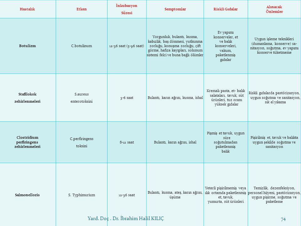 HastalıkEtken İnkubasyon Süresi SemptomlarRiskli Gıdalar Alınacak Önlemler BotulizmC.botulinum12-36 saat (5-96 saat) Yorgunluk, bulantı, kusma, kabızl