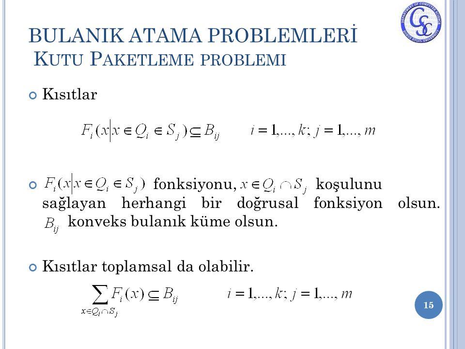 BULANIK ATAMA PROBLEMLERİ K UTU P AKETLEME PROBLEMI Kısıtlar fonksiyonu, koşulunu sağlayan herhangi bir doğrusal fonksiyon olsun. konveks bulanık küme