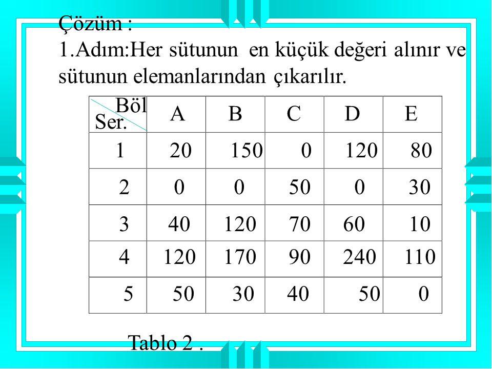 Çözüm : 1.Adım:Her sütunun en küçük değeri alınır ve sütunun elemanlarından çıkarılır. Böl Ser. A B C D E 1 20 150 0 120 80 2 0 0 50 0 30 3 40 120 70