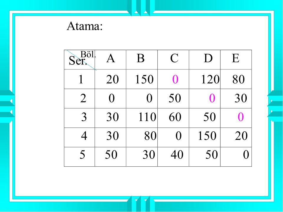 Atama: Böl. Ser. A B C D E 1 20 150 0 120 80 2 0 0 50 0 30 3 30 110 60 50 0 4 30 80 0 150 20 5 50 30 40 50 0