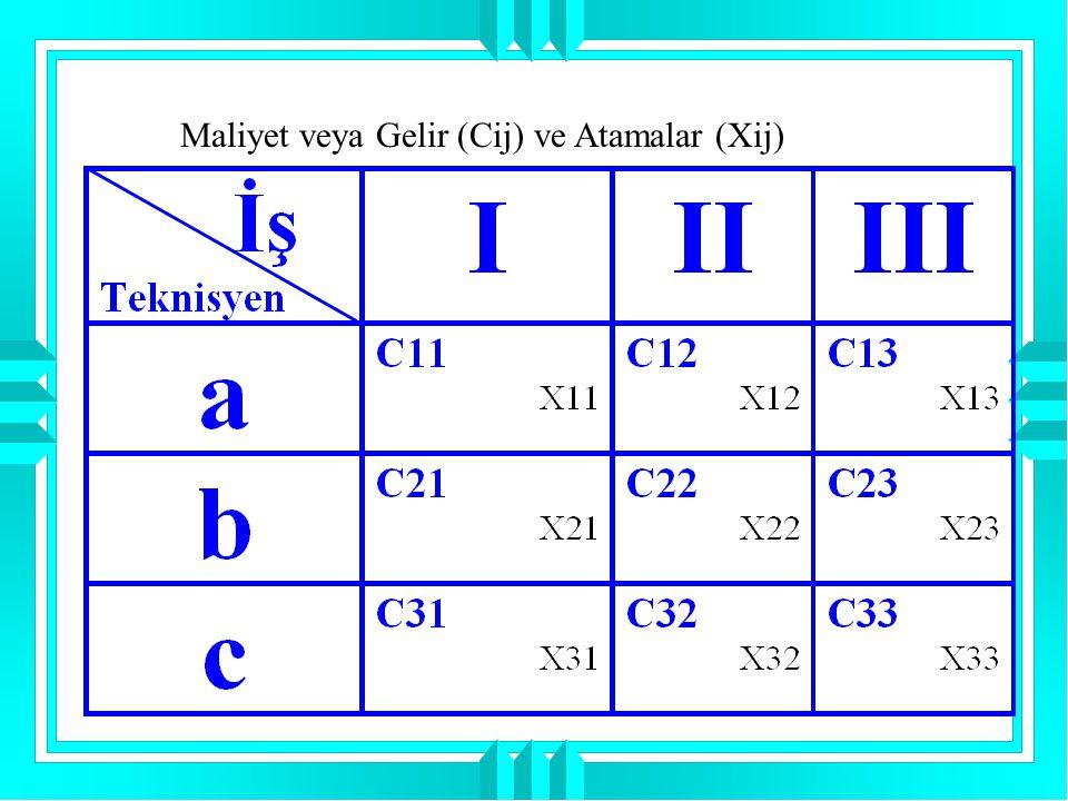 2.Adım: Elde edilen tabloda her satırın en küçük elemanı alınır ve diğer (satırdaki) elemanlardan çıkarılır.