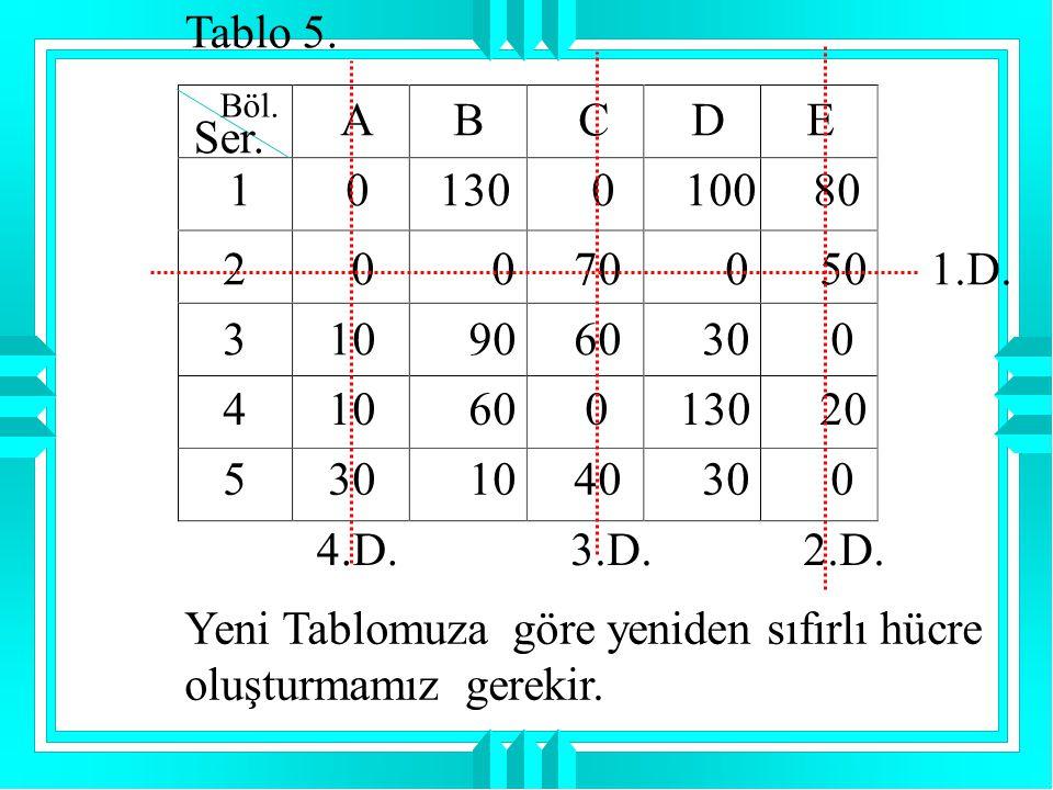 Tablo 5. Böl. Ser. A B C D E 1 0 130 0 100 80 2 0 0 70 0 50 3 10 90 60 30 0 4 10 60 0 130 20 5 30 10 40 30 0 1.D. 4.D.3.D. 2.D. Yeni Tablomuza göre ye