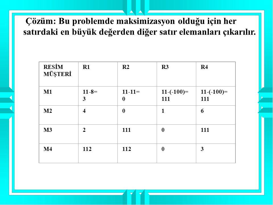 RESİM MÜŞTERİ R1R2R3R4 M111-8= 3 11-11= 0 11-(-100)= 111 11-(-100)= 111 M24016 M321110 M4112 03 Çözüm: Bu problemde maksimizasyon olduğu için her satı