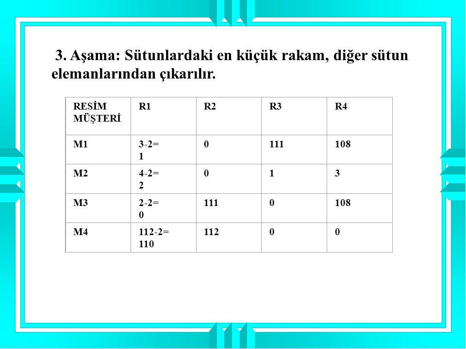 3. Aşama: Sütunlardaki en küçük rakam, diğer sütun elemanlarından çıkarılır. RESİM MÜŞTERİ R1R2R3R4 M13-2= 1 0111108 M24-2= 2 013 M32-2= 0 1110108 M41