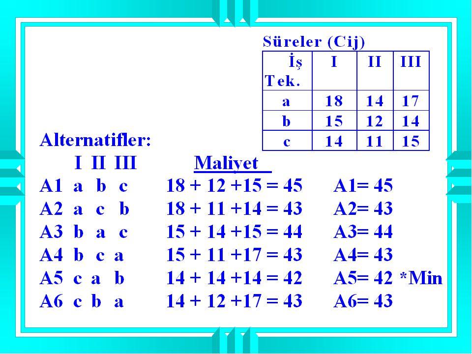 RESİM MÜŞTERİ R1R2R3R4 M111-8= 3 11-11= 0 11-(-100)= 111 11-(-100)= 111 M24016 M321110 M4112 03 Çözüm: Bu problemde maksimizasyon olduğu için her satırdaki en büyük değerden diğer satır elemanları çıkarılır.