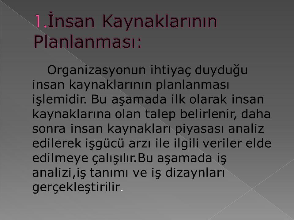 Organizasyonun ihtiyaç duyduğu insan kaynaklarının planlanması işlemidir.