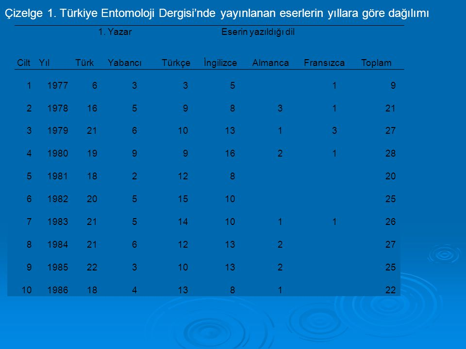 Çizelge 1. Türkiye Entomoloji Dergisi'nde yayınlanan eserlerin yıllara göre dağılımı 11977633519 21978165983121 3197921610131327 419801999162128 51981