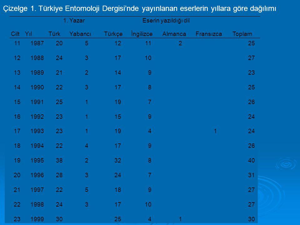Çizelge 1. Türkiye Entomoloji Dergisi'nde yayınlanan eserlerin yıllara göre dağılımı 1119872051211225 121988243171027 13198921214923 14199022317825 15