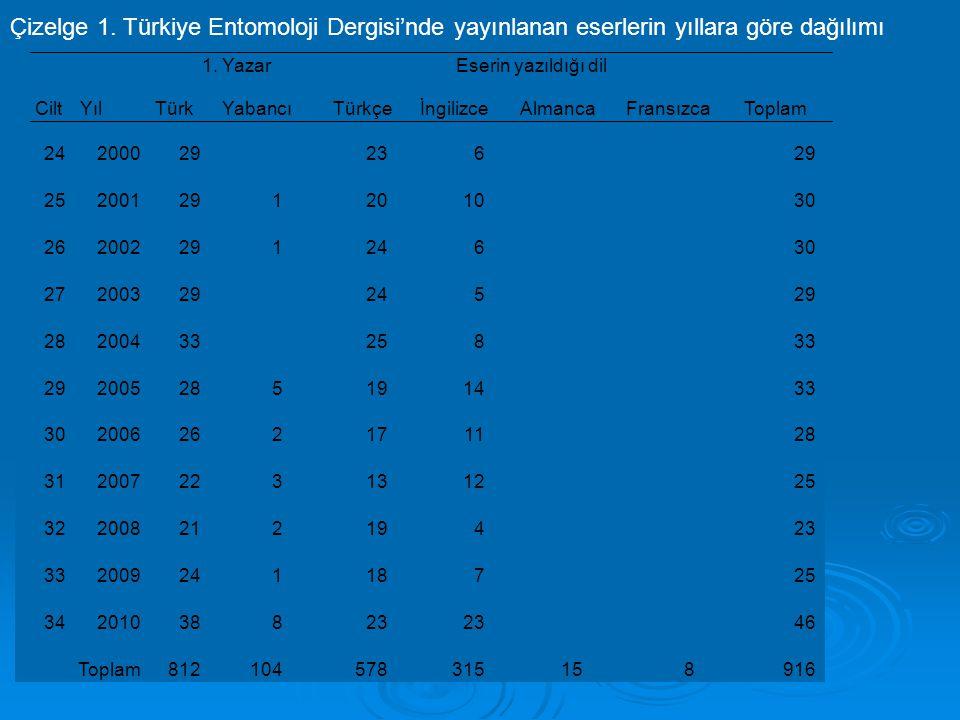 Çizelge 1. Türkiye Entomoloji Dergisi'nde yayınlanan eserlerin yıllara göre dağılımı 2420002923629 252001291201030 26200229124630 2720032924529 282004