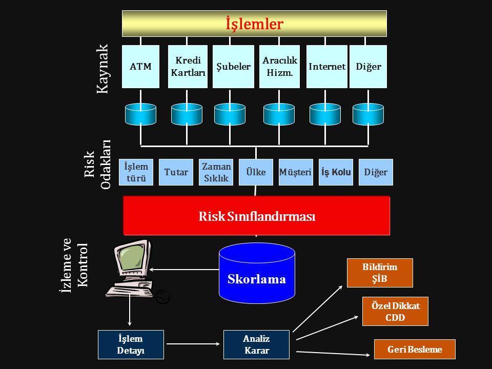 İşlemler ATM Kredi Kartları Şubeler Aracılık Hizm. InternetDiğer İşlem türü Tutar Zaman Sıklık ÜlkeMüşteri İş Kolu Diğer Risk Sınıflandırması Skorlama