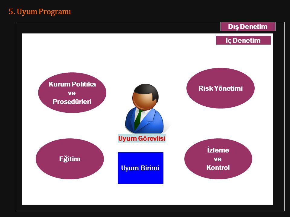 5. Uyum Programı Kurum Politika ve Prosedürleri İzleme ve Kontrol Eğitim Risk Yönetimi Uyum Birimi İç Denetim Dış Denetim Uyum Görevlisi