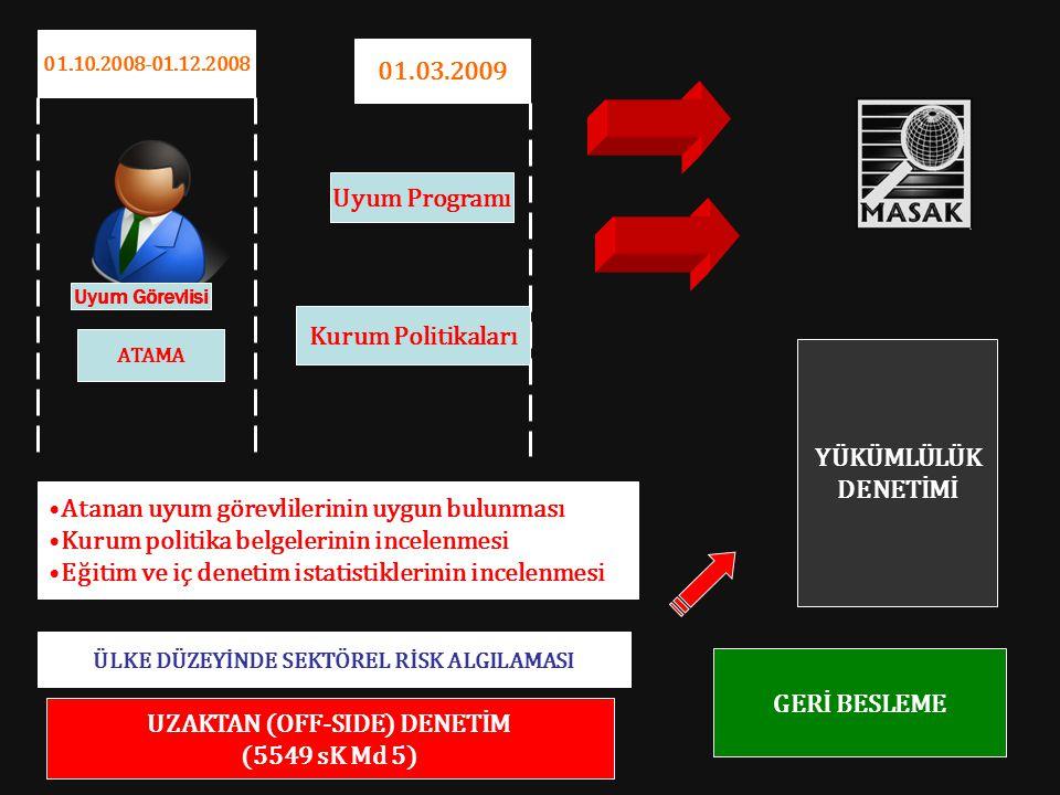 ATAMA 01.03.2009 Uyum Programı Kurum Politikaları Atanan uyum görevlilerinin uygun bulunması Kurum politika belgelerinin incelenmesi Eğitim ve iç dene