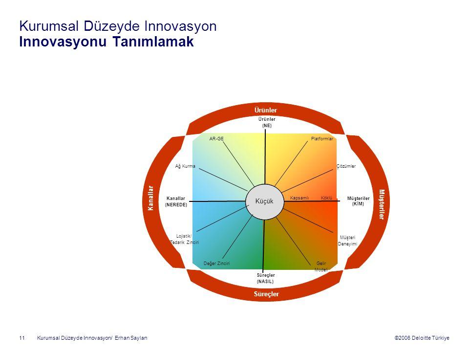 ©2006 Deloitte Türkiye Kurumsal Düzeyde Innovasyon/ Erhan Saylan 11 Kurumsal Düzeyde Innovasyon Innovasyonu Tanımlamak Lojistik/ Tedarik Zinciri Müşteri Deneyimi ÇözümlerAğ Kurma Değer Zinciri AR-GEPlatformlar Gelir Modeli Kanallar (NEREDE) Müşteriler (KİM) Ürünler (NE) Süreçler (NASIL) KapsamlıKöklü Kanallar Müşteriler Ürünler Süreçler Küçük