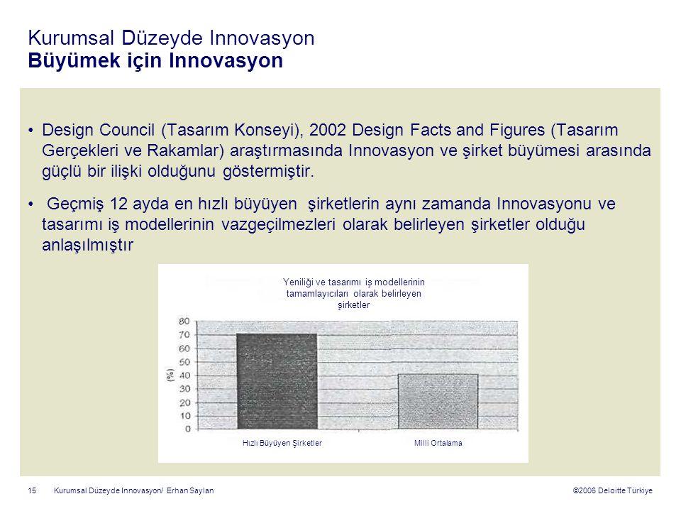 ©2006 Deloitte Türkiye Kurumsal Düzeyde Innovasyon/ Erhan Saylan 15 Kurumsal Düzeyde Innovasyon Büyümek için Innovasyon Design Council (Tasarım Konseyi), 2002 Design Facts and Figures (Tasarım Gerçekleri ve Rakamlar) araştırmasında Innovasyon ve şirket büyümesi arasında güçlü bir ilişki olduğunu göstermiştir.