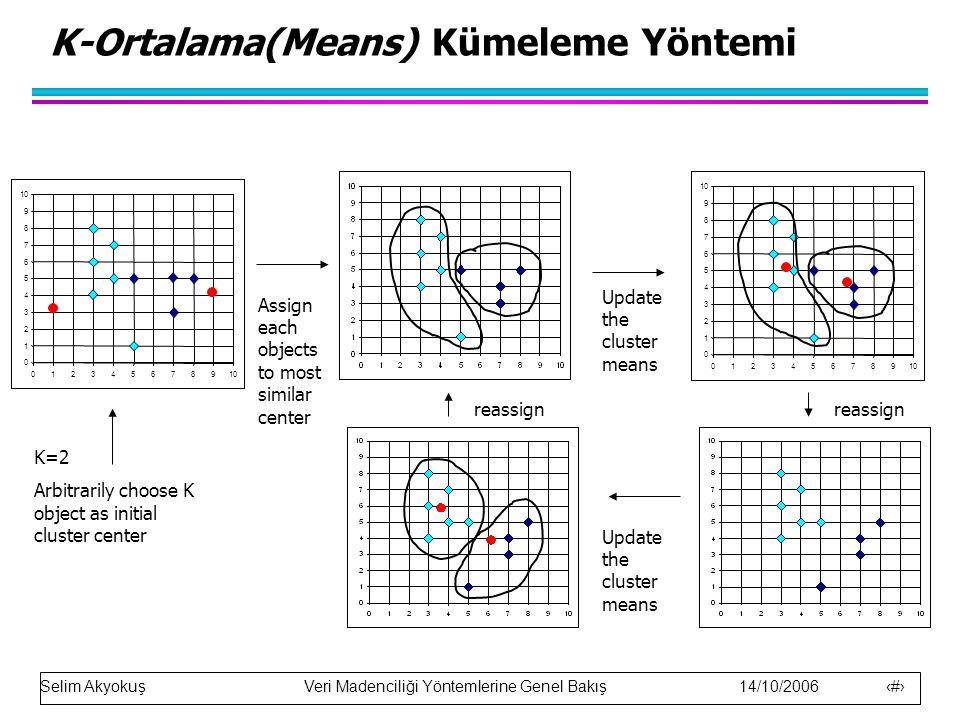 Selim Akyokuş Veri Madenciliği Yöntemlerine Genel Bakış 14/10/2006 24 K-Ortalama(Means) Kümeleme Yöntemi 0 1 2 3 4 5 6 7 8 9 10 0123456789 0 1 2 3 4 5 6 7 8 9 0123456789 K=2 Arbitrarily choose K object as initial cluster center Assign each objects to most similar center Update the cluster means reassign