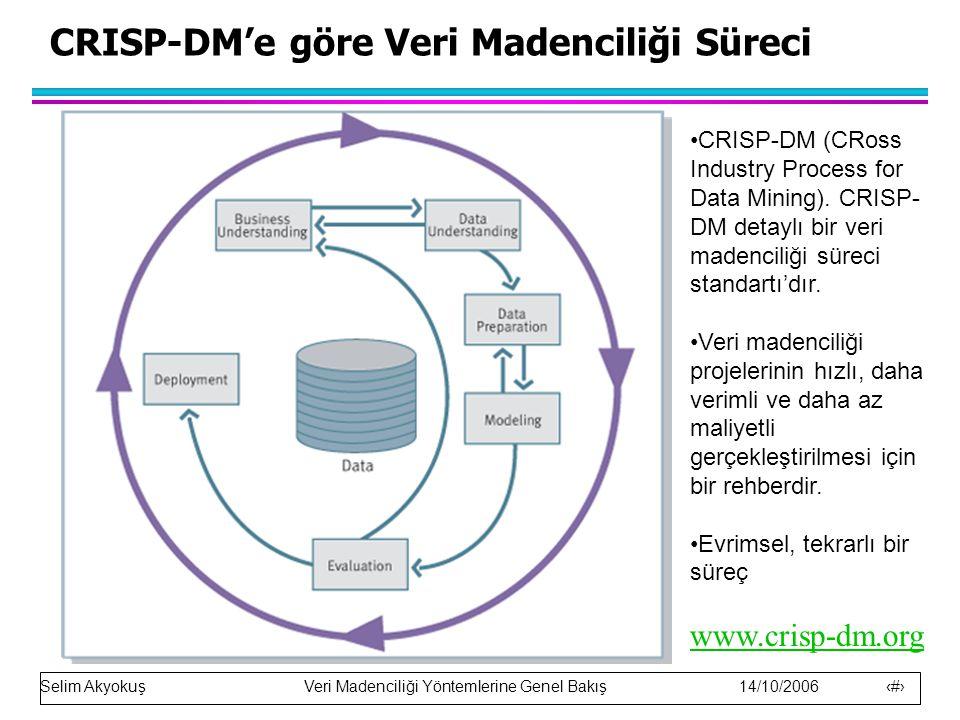 Selim Akyokuş Veri Madenciliği Yöntemlerine Genel Bakış 14/10/2006 6 CRISP-DM'e göre Veri Madenciliği Süreci CRISP-DM (CRoss Industry Process for Data Mining).