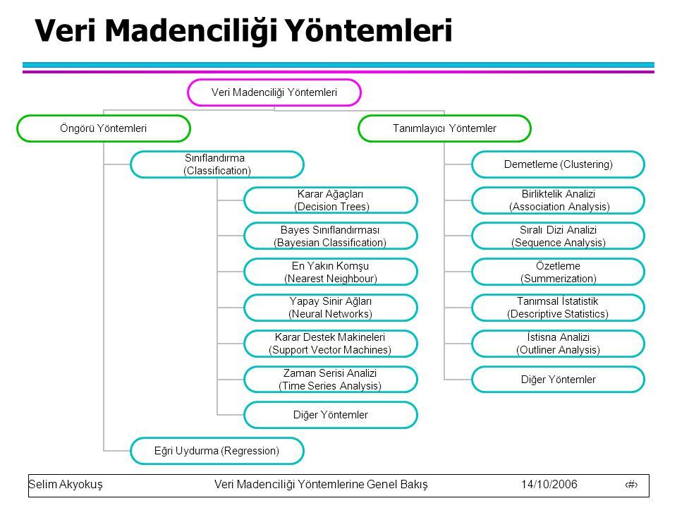 Selim Akyokuş Veri Madenciliği Yöntemlerine Genel Bakış 14/10/2006 10 Sınıflandırma l Girdi: Kayıtlar kümesi (Öğrenme Kümesi ) –Her bir kayıt özellikler (Attribute-Bir tablodaki sütunlar) içerir.