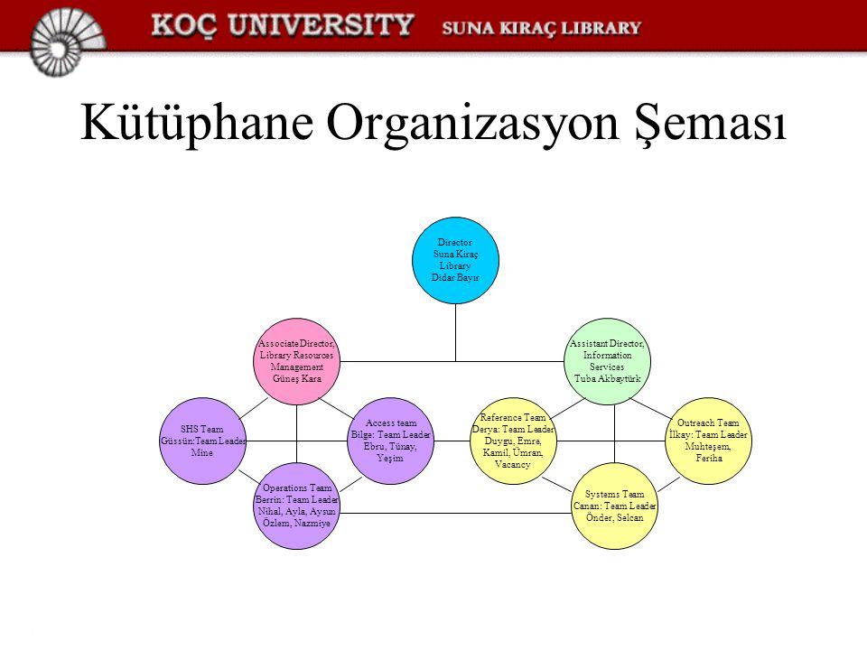Kütüphane Organizasyon Şeması Director Suna Kiraç Library Didar Bayır Associate Director, Library Resources Management Güneş Kara Assistant Director,