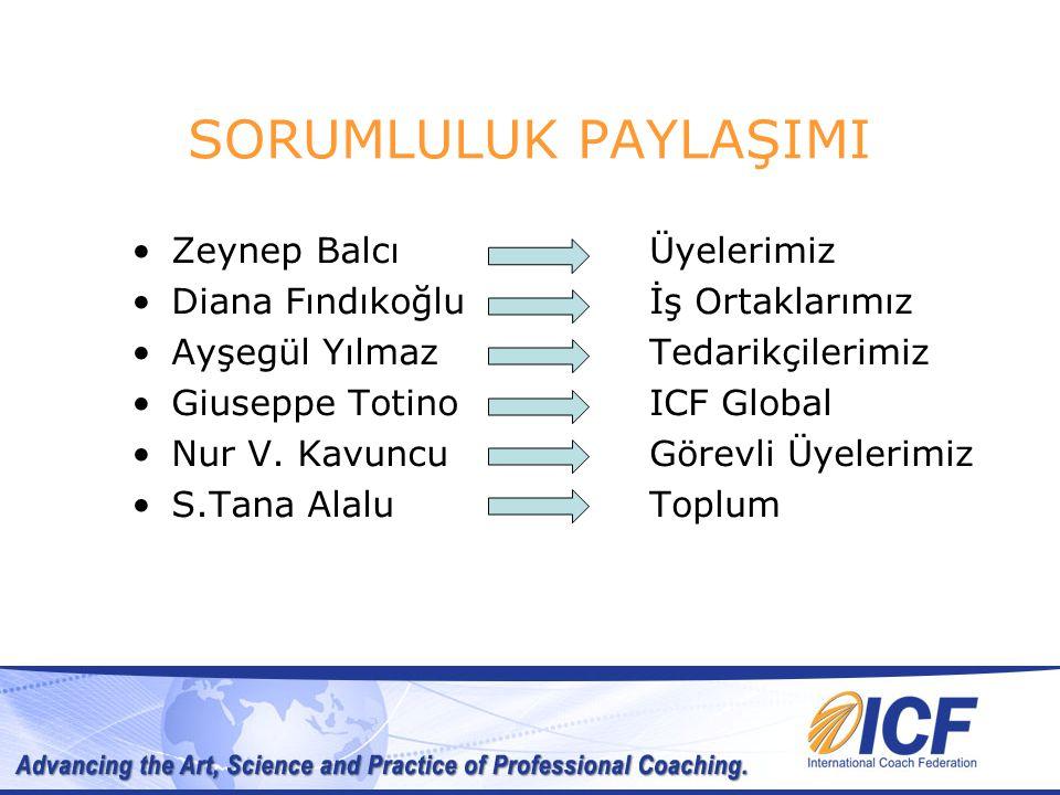 SORUMLULUK PAYLAŞIMI Üyelerimiz İş Ortaklarımız Tedarikçilerimiz ICF Global Görevli Üyelerimiz Toplum Zeynep Balcı Diana Fındıkoğlu Ayşegül Yılmaz Giuseppe Totino Nur V.