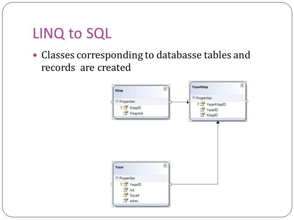LINQ to SQL Classes corresponding to databasse tables and records are created
