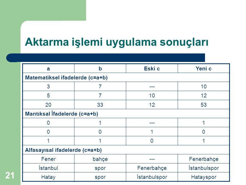 21 Aktarma işlemi uygulama sonuçları abEski cYeni c Matematiksel ifadelerde (c=a+b) 37---10 57 12 20331253 Mantıksal İfadelerde (c=a+b) 01---1 0010 1101 Alfasayısal ifadelerde (c=a+b) Fenerbahçe---Fenerbahçe İstanbulsporFenerbahçeİstanbulspor HataysporİstanbulsporHatayspor