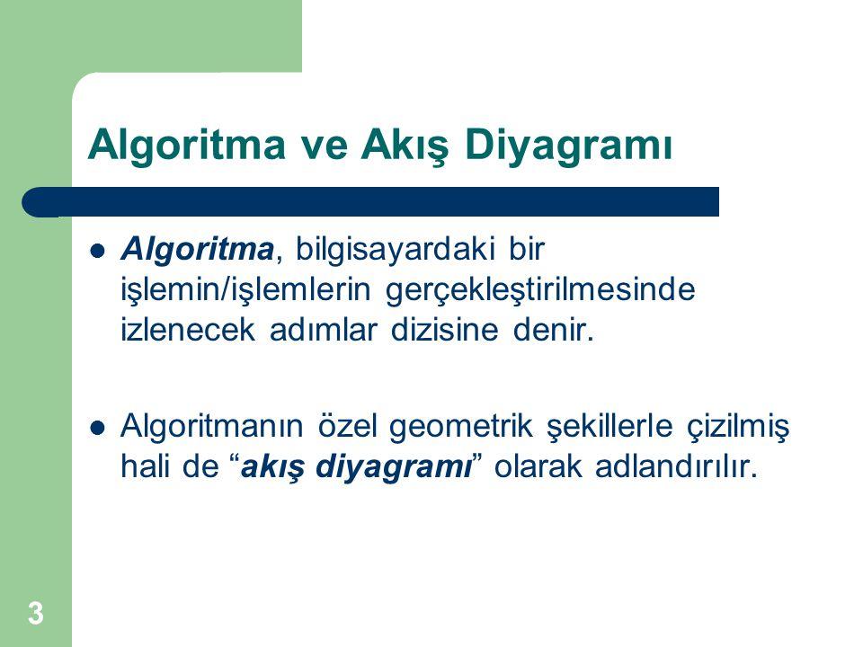 3 Algoritma ve Akış Diyagramı Algoritma, bilgisayardaki bir işlemin/işlemlerin gerçekleştirilmesinde izlenecek adımlar dizisine denir. Algoritmanın öz