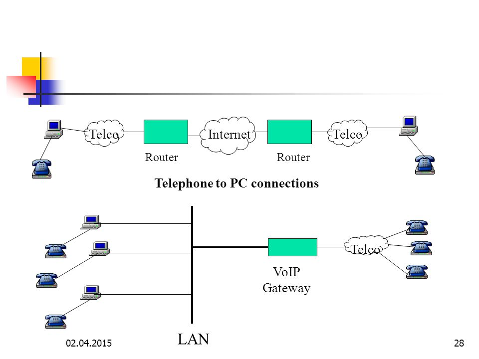 02.04.201527 VoIP Gateway InternetTelco VoIP Gateway Telephone Connections with N:1 gateway Router InternetTelco Router PC connections with Router