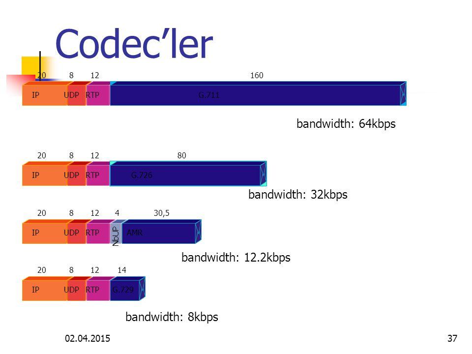 02.04.201536 PCM, Pulse Code Modulation, ITU-T G.711 Ses bant genisligi 4 kHz, örnekleme bant genisligi 8 kHz olmali (Nyquits'e göre) Her örnekleme 8 bit'tir (Bu 256 ayri deger demek).