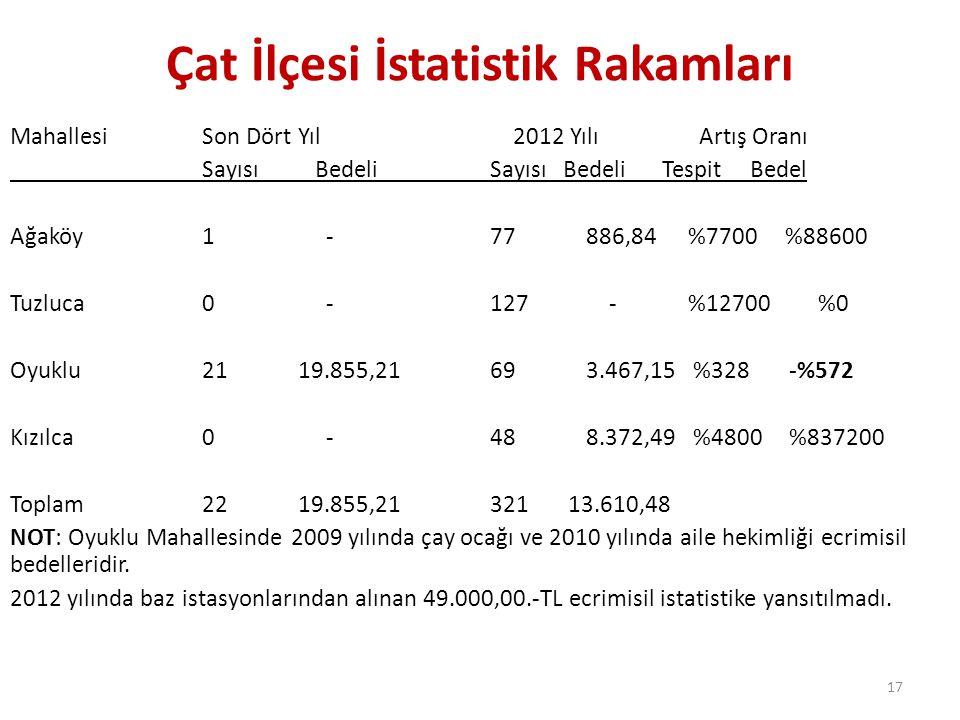 Çat İlçesi İstatistik Rakamları MahallesiSon Dört Yıl 2012 Yılı Artış Oranı Sayısı BedeliSayısı Bedeli Tespit Bedel Ağaköy1 -77886,84 %7700 %88600 Tuz