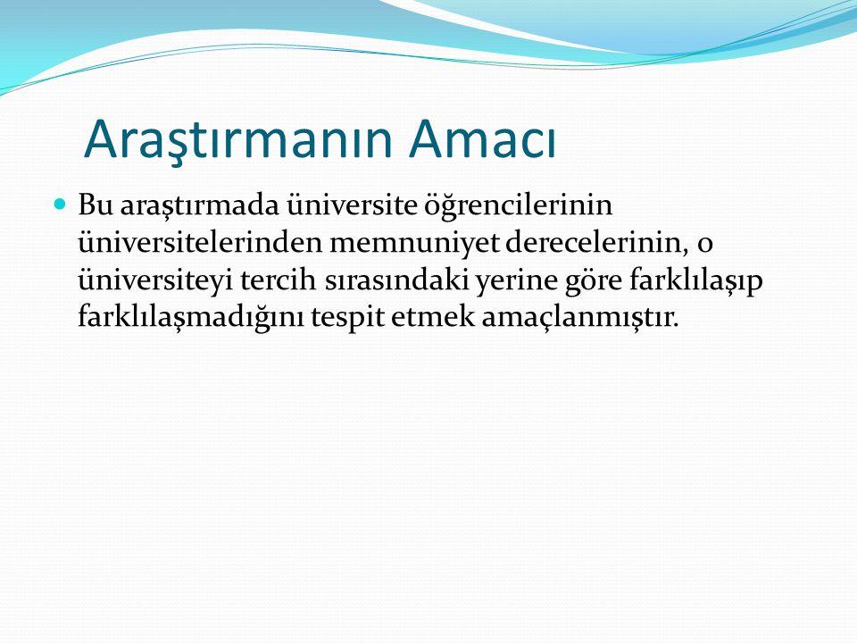 Literatür Abdullah Naralan'ın 2012 yılında yaptığı üniversite öğrencilerinin üniversiteden memnuniyeti ve bölümden beklentilerinin araştırılması Ergin Ekinci ve Berrin Burgaz'ın 2007 yılında yaptığı hacettepe üniversitesi öğrencilerinin bazı akademik hizmetlere ilişkin beklenti ve memnuniyet düzeylerinin araştırılması Mehmet Akif Ersoy Üniversitesi Öğrenci Memnuniyet Anketi