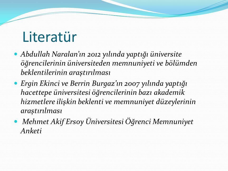 Literatür Abdullah Naralan'ın 2012 yılında yaptığı üniversite öğrencilerinin üniversiteden memnuniyeti ve bölümden beklentilerinin araştırılması Ergin