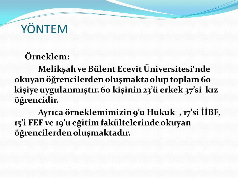 YÖNTEM Örneklem: Melikşah ve Bülent Ecevit Üniversitesi'nde okuyan öğrencilerden oluşmakta olup toplam 60 kişiye uygulanmıştır. 60 kişinin 23'ü erkek
