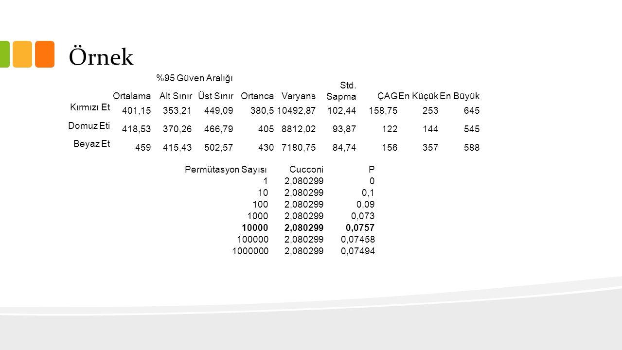 Örnek Ortalama %95 Güven Aralığı OrtancaVaryans Std. SapmaÇAGEn KüçükEn Büyük Alt SınırÜst Sınır Kırmızı Et 401,15353,21449,09380,510492,87102,44158,7
