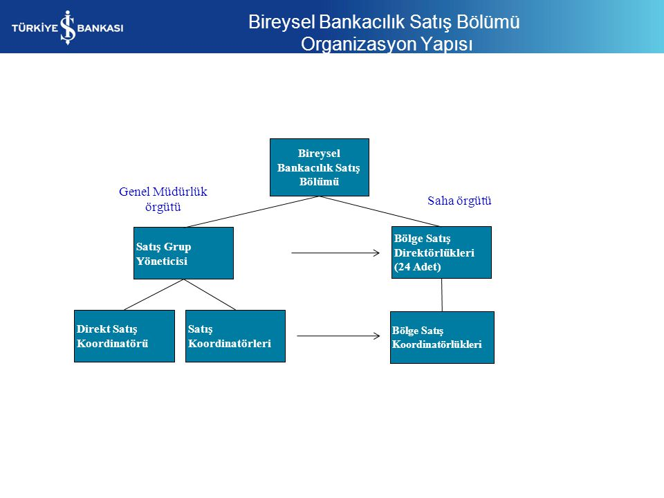 BİREYSEL BANKACILIK SATIŞ FAALİYETLERİ Bankanın ana stratejisi ve politikaları ile müşteri odaklılık anlayışı doğrultusunda, Bireysel Bankacılık satış stratejisini oluşturmak, ilgili birimlerle paylaşmak ve uygulamak Satış faaliyetlerinin Banka ve İş Birimi genel stratejileri doğrultusunda yürütülmesini sağlamak Bölge/şube ağı içerisinde ulaşılmak istenen müşteri odaklı satış kültürünün geliştirilmesini sağlamak Satış ekiplerinin performansını izlemek, değerlendirmek ve performansların artırılması için yöntemler geliştirmek Bölge/şube ağı içinde doğrudan raporlarla performans yönetimi süreçlerini uygulamak Satışa dönük saha organizasyonunu yönetmek