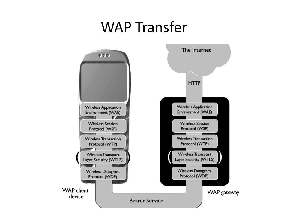 WAP Transfer